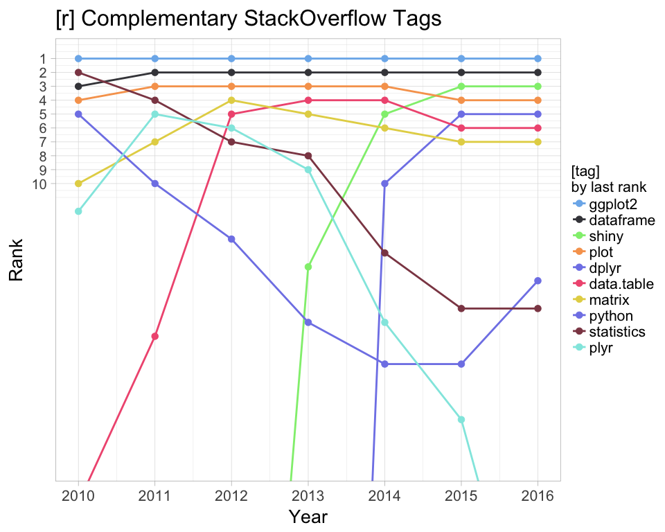 Stackoverflow tags complementary to [r] and [python]