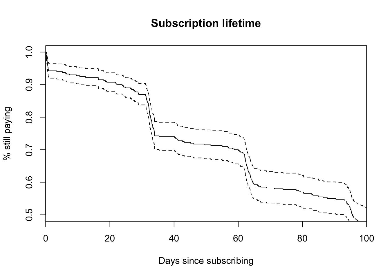 Modeling subscription churn