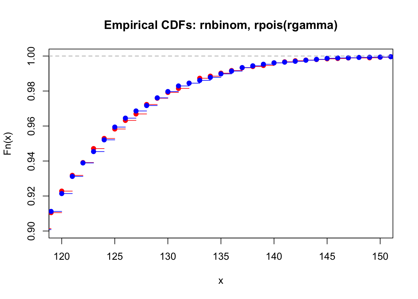 Relationship of the Negative Binomial distribution and